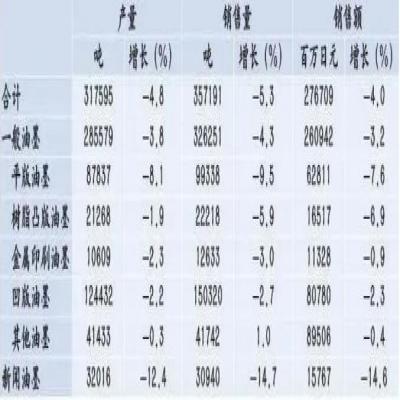 日本油墨连年减产 去年凹版油墨产、销量齐下跌